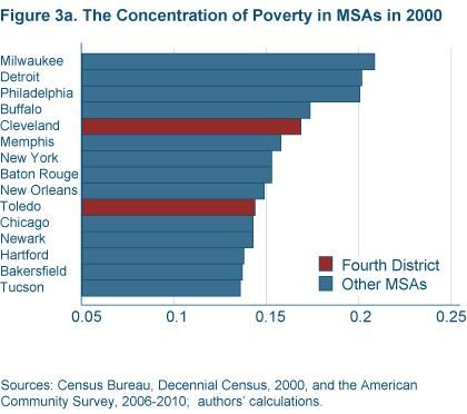 Figure 3a The concentration of poverty in MSAs on 2000