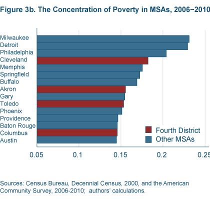 Figure 3b The concentration of poverty in MSAs, 2006-2010