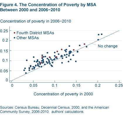 Figure 4 The concentration of poverty by MSA between 2000 and 2006-2010
