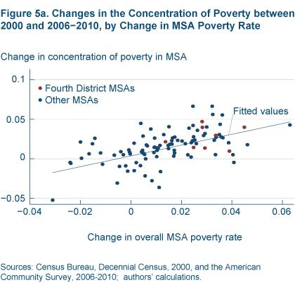 Figure 5a Changes in the concentration of poverty between 2000 and 2006-2010  by change in MSA poverty rate