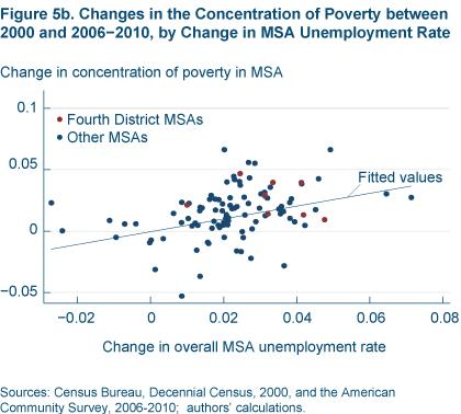 Figure 5b Changes in the concentration of poverty between 2000 and 2006-2010 by change in MSA unemployment rate