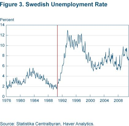 Figure 3 Swedish unemployment rate
