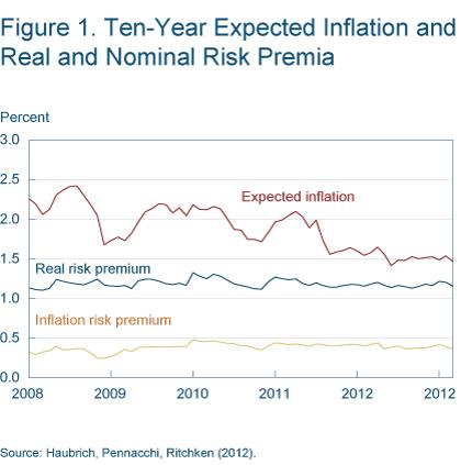 Figure 1 Ten-year expected inflation and real and nominal risk premia