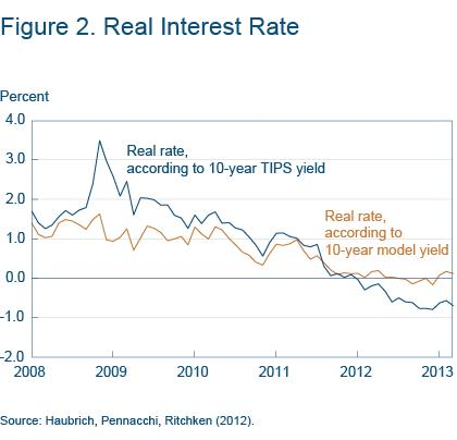 Figure 2 Real interest rate