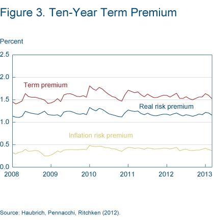 Figure 3 Ten-year term premium