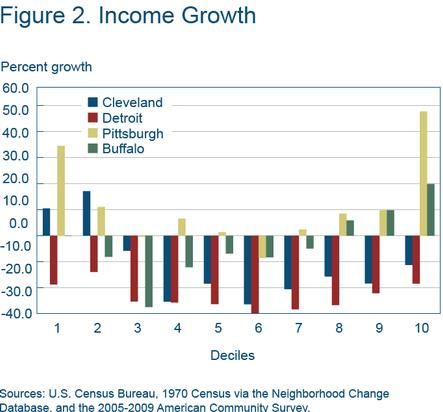 Figure 2 income growth
