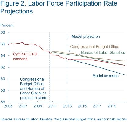 Figure 2 Labor force participation rate projections