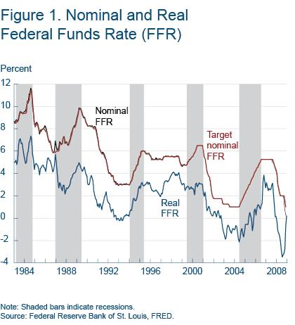 Figure 1 Nonimal and real Federal funds rate (FRR)