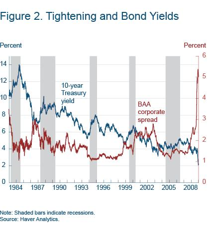 Figure 2 Tightening and bond yields