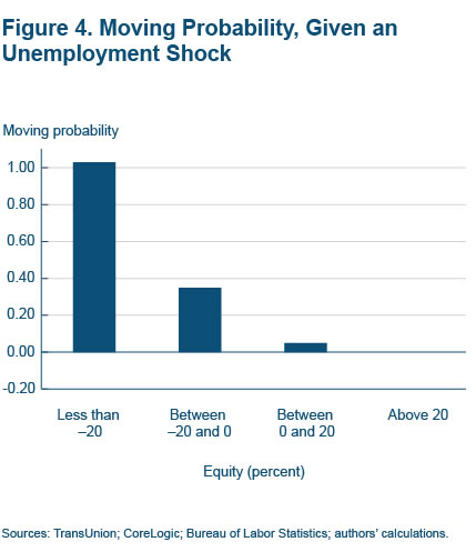 Figure 4 Moving probability, given an unemployment shock