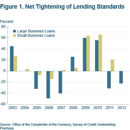 Figure 1. Net tightening of lending standards