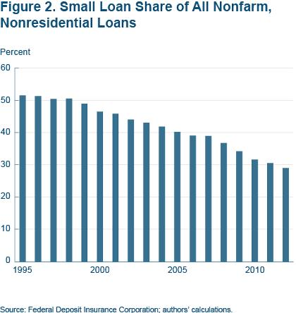 Figure 2. Small loan share of all nonfarm, nonresidential loans