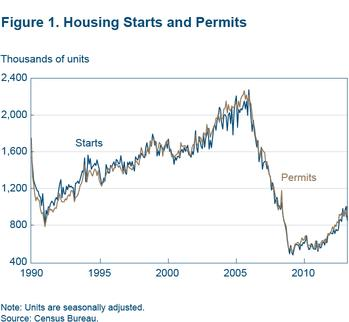Figure 1 Housing starts and permits