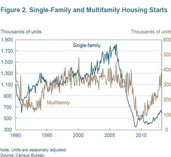 Figure 2 Single-family and multifamily housing starts