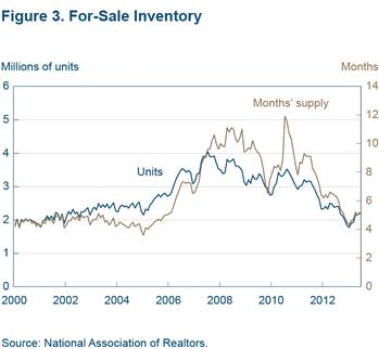 Figure 3 For-sale inventory