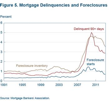 Figure 5 Mortgage delinquencies and foreclosures