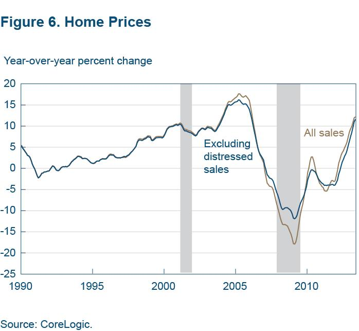 Figure 6 Home prices