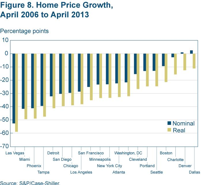 Figure 8 Home price growth, April 2006 to April 2013