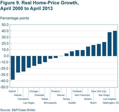Figure 9 Real home-price growth, April 2000 to April 2013