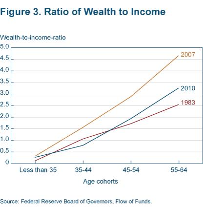 Fiogure 3 Ratio of wealth to income