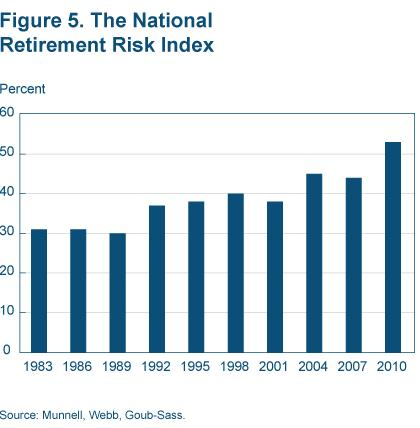 Figure 5 The National Retirement Risk Index