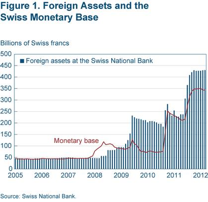 Figure 1 Foreign assets and the Swiss monetary bse