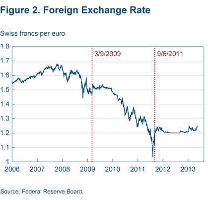 Figure 2 Foreign exchange rate