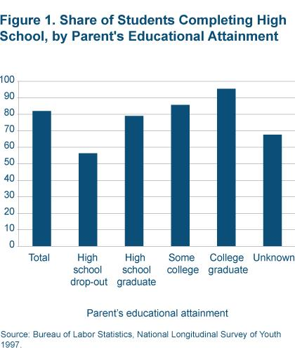 Figure 1 Share of students completing high school, by parent's educational attainment
