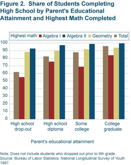 Figure 2 Share of students completing high school by parent's educational attainment and highest math completed