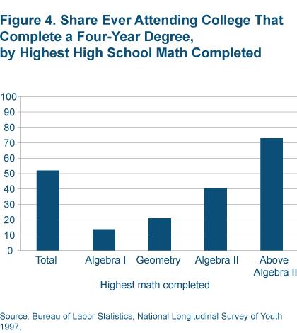 Figure 4 Share ever attending college that complete a four-year degree, by highest high school math completed
