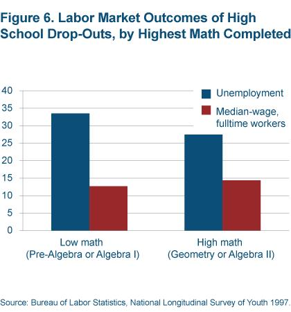 Figure 6 Labor market outcomes of high school drop-outs, by highest math completed