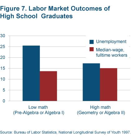 Figure 7 Labor market outcomes of high school graduates
