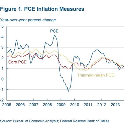 Figure 1 PCE inflation measures