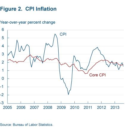 Figure 2 CPI inflation