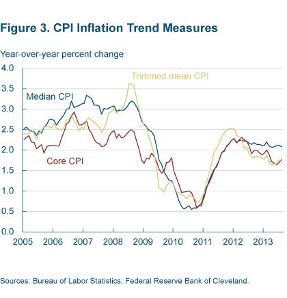 Figure 3 CPI inflation trend measure