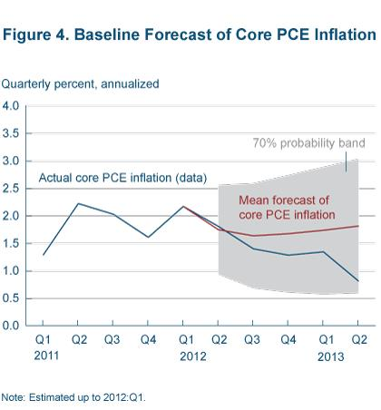 Figure 4 Baseline forecoast of core PCE inflation