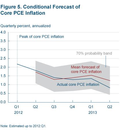 Figure 5 Conditional forecast of core PCE inflation