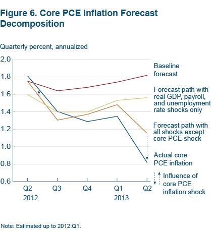 Figure 6 Core PCE inflation forecast composition
