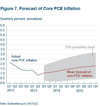 Figure 7 Forecast of Core PCE inflation