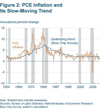 Figure 2 PCE inflation and its slow-moving trend