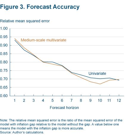 Figure 3 Forecast accuracy