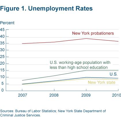 Figure 1 Unemployment rates