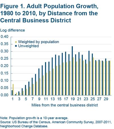 Figure 1 Adult population growth, 1980 to 2010, by distance from the central business district