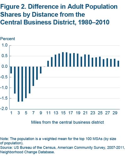 Figure 2 Difference in adult population shares by distance from the central business district, 1980-2010