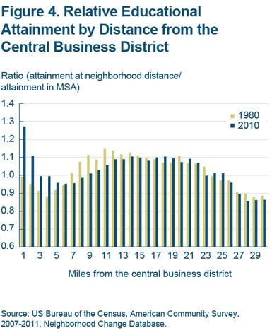 Figure 4 Relative educational attainment by distance from the central business district