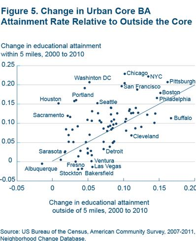 Figure 5 Change in urban core BA attainment rate relative to outside the core