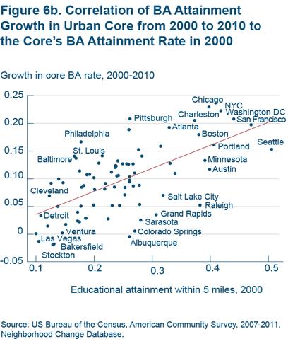 Figure 6b Correlation of BA attainment growth in urban core from 2000 to 2010 to the core's BA attainment rate in 2000