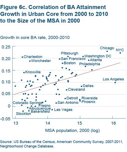Figure 6c Correlation of BA attainment growth in urban core from 2000 to 2010 to the size of the MSA in 2000