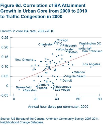 Figure 6d Correlation of BA attainment growth in urban core from 2000 to 2010 to traffic congestion in 2000