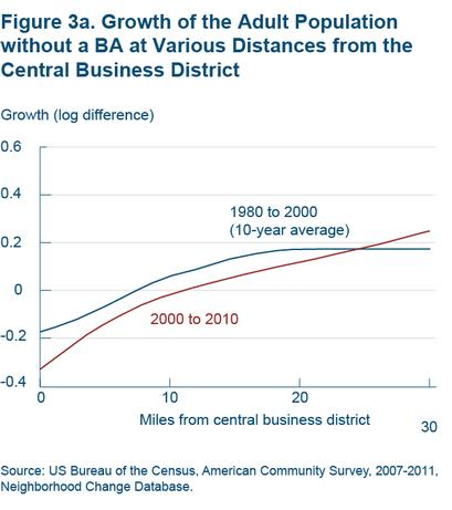 Figure 3a Growth of the adult population without a BA at various distances from the central business district